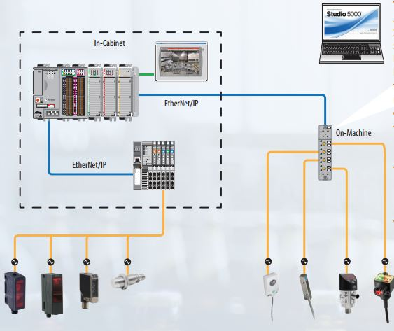 The Rockwell Automation IO Link Technology