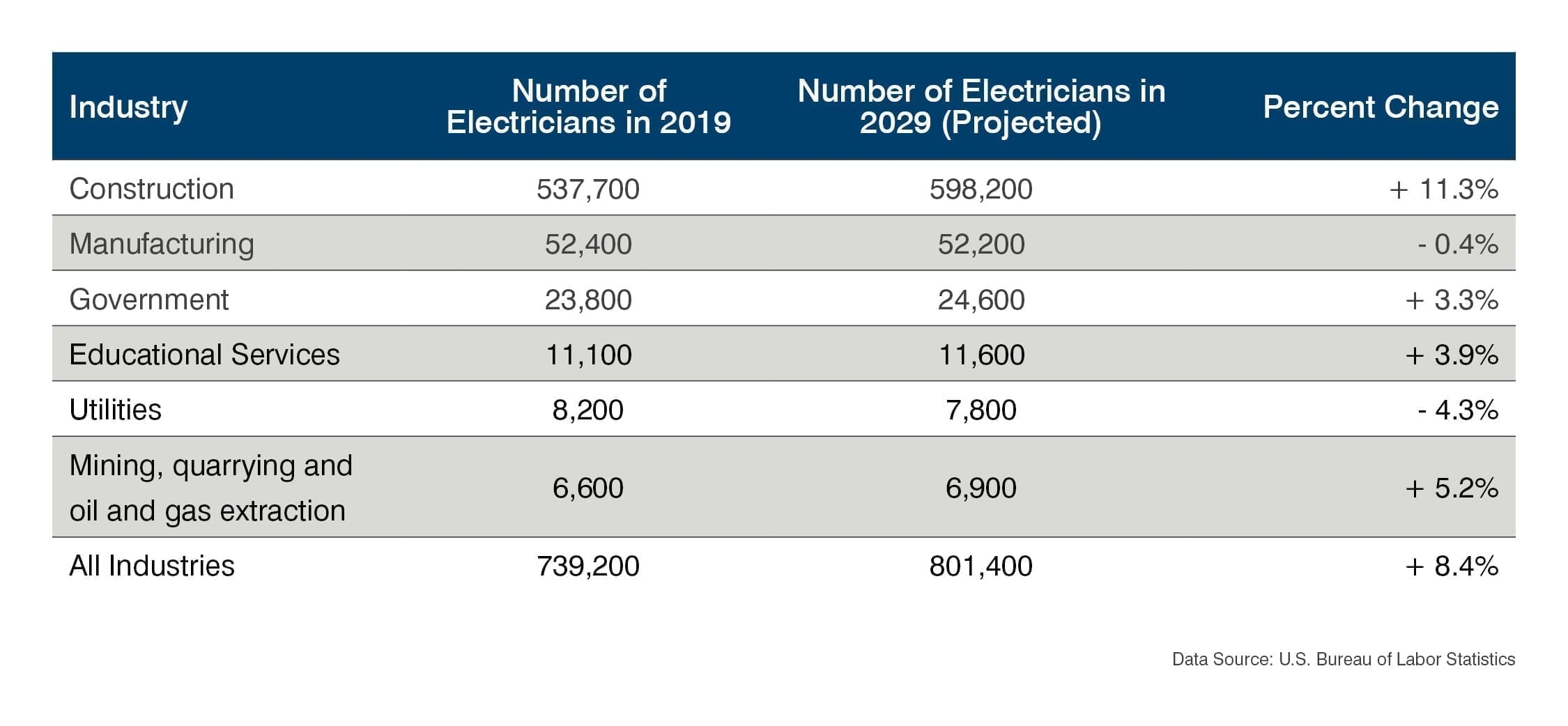 Electrician Employment 2019-2029