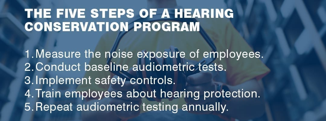 the five steps of a hearing conservation program
