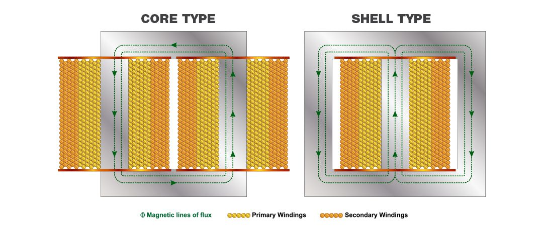 Core Type vs. Shell Type