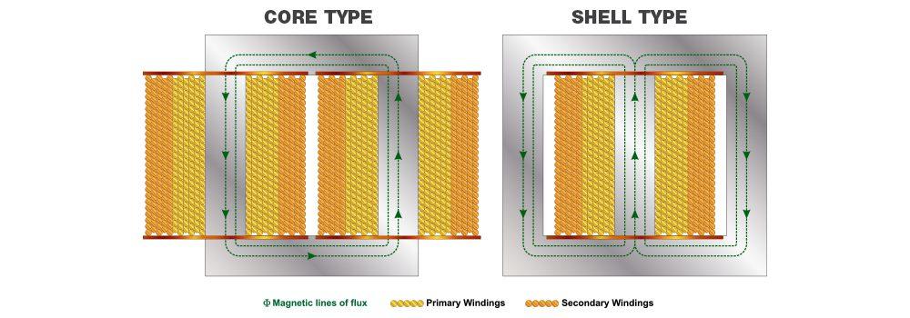 core type vs shell type