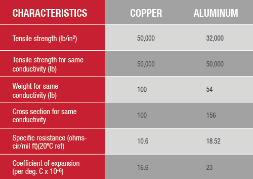 Copper vs aluminum cable and copper coatings their best use cases borderstatescopperaluchart01 greentooth Choice Image