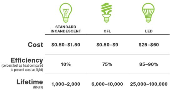 3 Ways to Determine the ROI for LED and CFL Now That Standard Incandescent Is Gone  sc 1 st  Supply Chain Solutions & 3 Ways to Determine the ROI for LED and CFL Now That Standard ... azcodes.com
