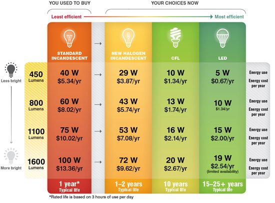 3 Ways to Determine the ROI for LED and CFL Now That ...