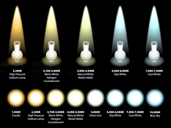Color temperature and led understanding how to choose led for Kelvin scale light bulbs