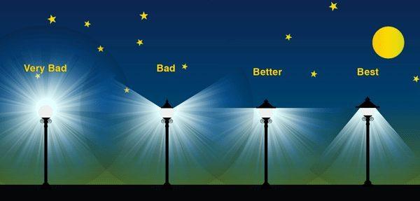 Light Pollution 101 What Is Light Trespass