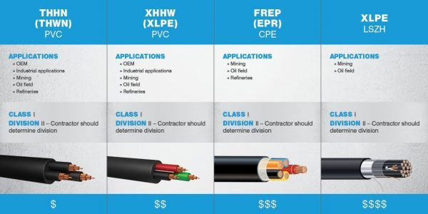 What Is Tray Cable? Everything You Need to Know