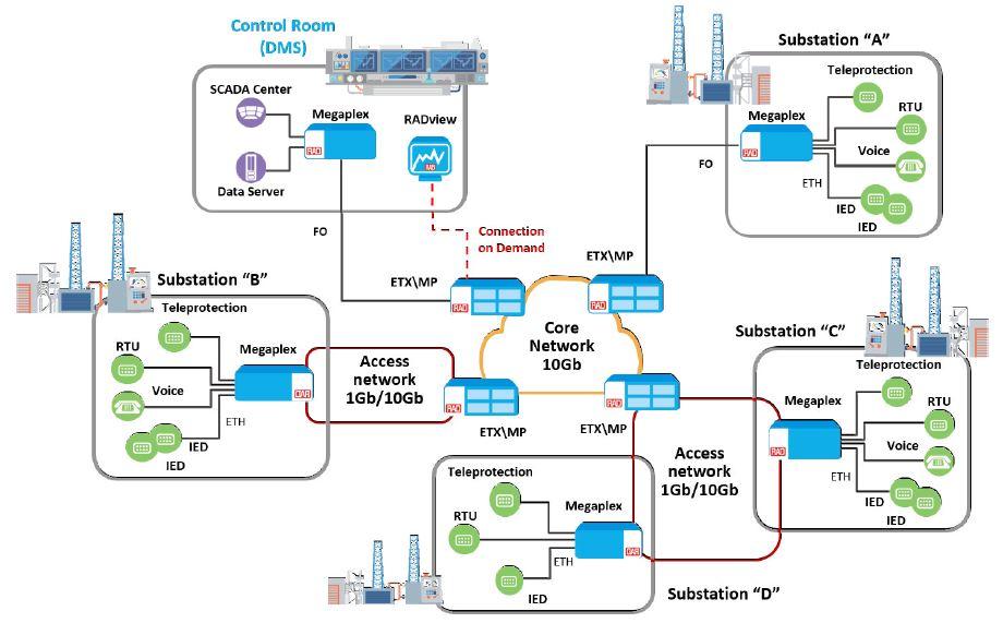Megaplex System