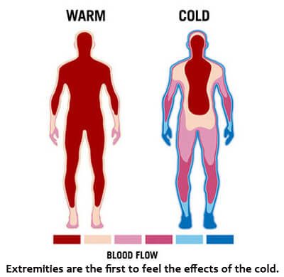 How to recognize hypothermia and frostbite