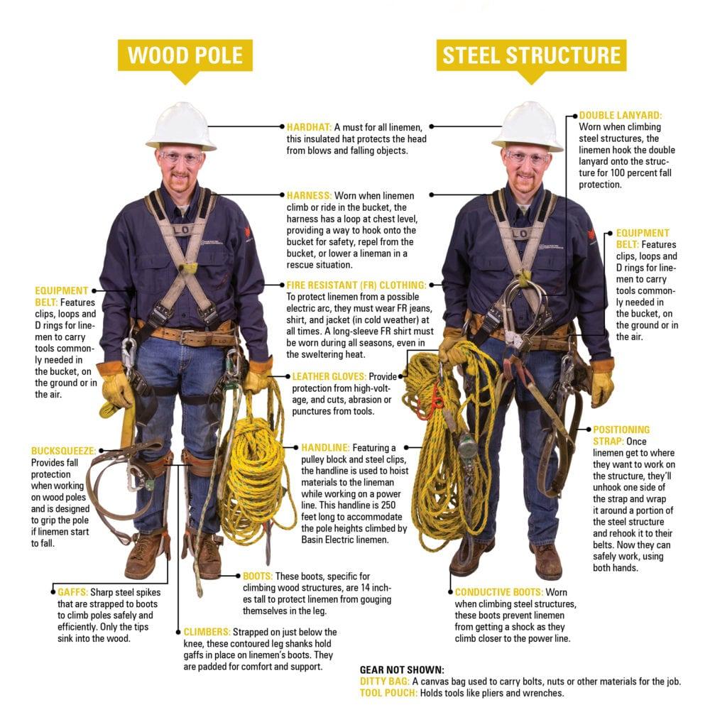 Diagram  Typical Lineman Gear For Wood Versus Steel Structures